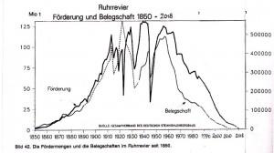 Fördermenge im Rurgebiet seit 1850